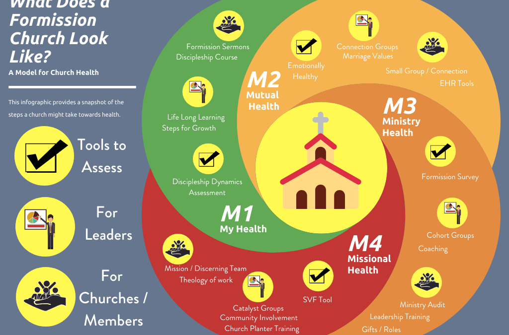 What Does A Formission Church Look Like?